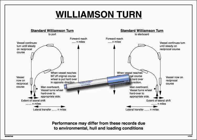 Poster Williamson Turn 1065 297x420mm Ghesquiers